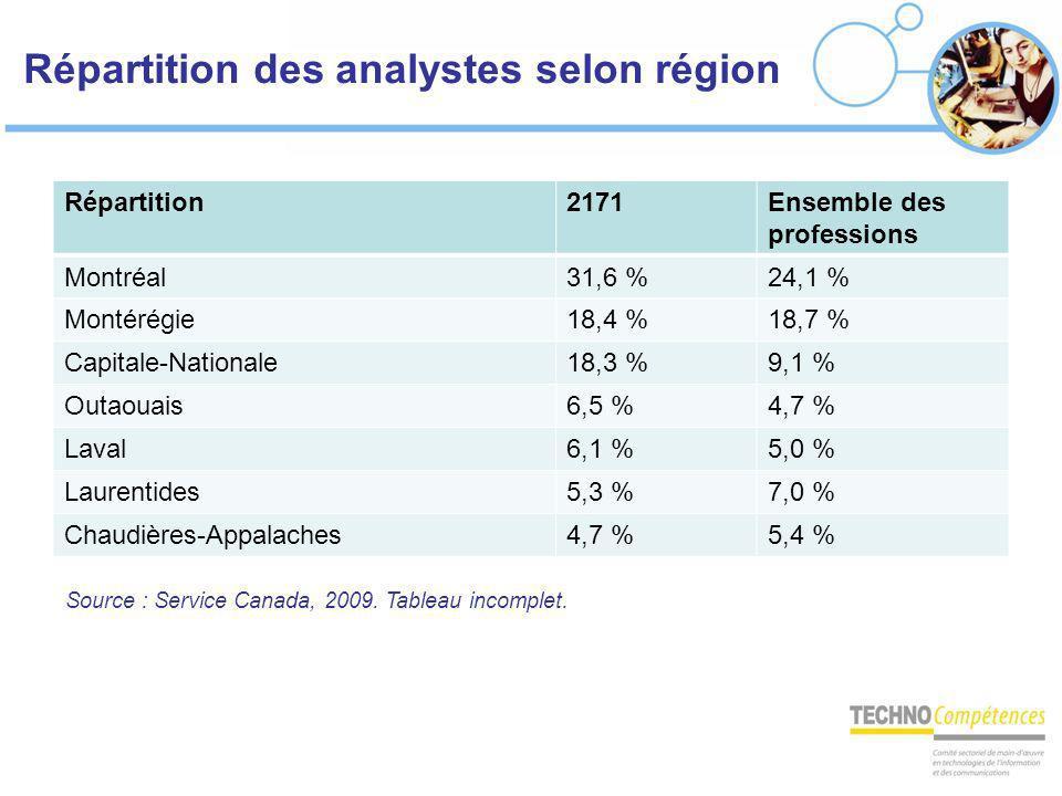 Répartition des analystes selon région Répartition2171Ensemble des professions Montréal31,6 %24,1 % Montérégie18,4 %18,7 % Capitale-Nationale18,3 %9,1