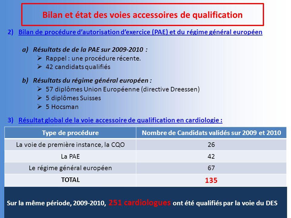 Bilan et état des voies accessoires de qualification 2)Bilan de procédure dautorisation dexercice (PAE) et du régime général européen a)Résultats de de la PAE sur 2009-2010 : Rappel : une procédure récente.