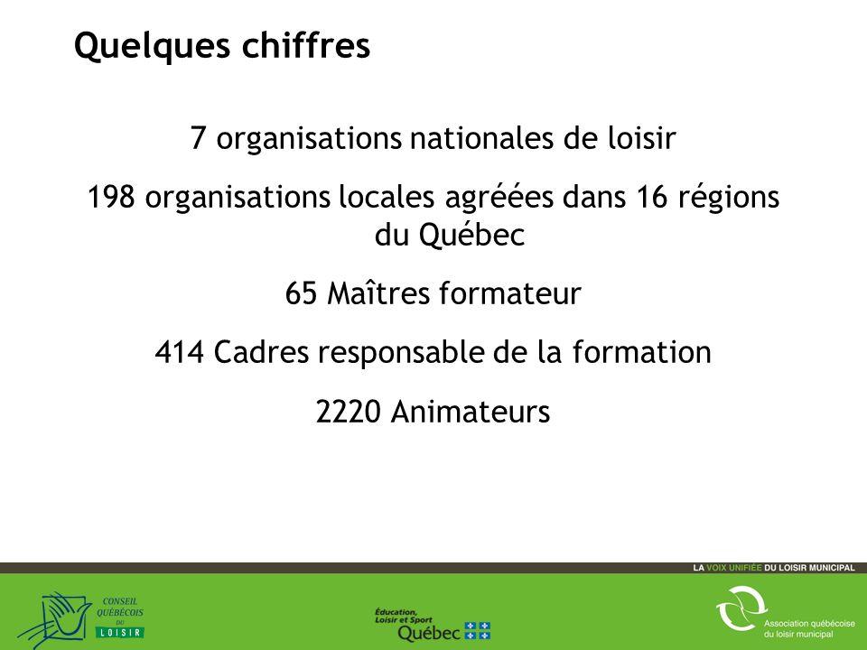 21 Quelques chiffres 7 organisations nationales de loisir 198 organisations locales agréées dans 16 régions du Québec 65 Maîtres formateur 414 Cadres responsable de la formation 2220 Animateurs