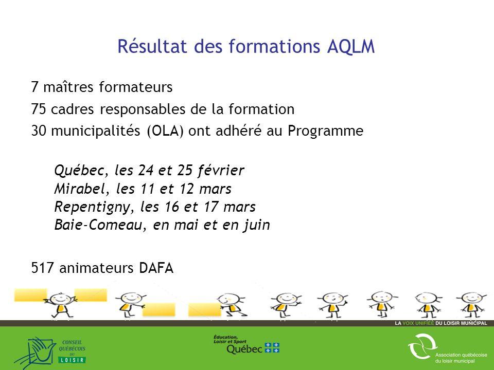 Résultat des formations AQLM 7 maîtres formateurs 75 cadres responsables de la formation 30 municipalités (OLA) ont adhéré au Programme Québec, les 24 et 25 février Mirabel, les 11 et 12 mars Repentigny, les 16 et 17 mars Baie-Comeau, en mai et en juin 517 animateurs DAFA 29