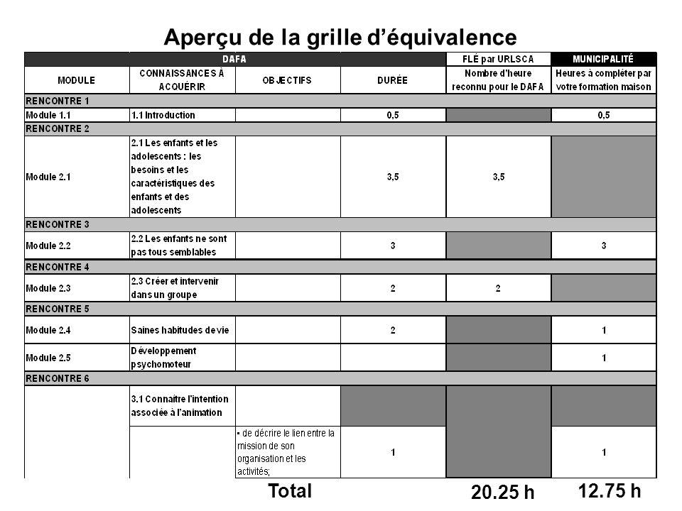 20.25 h Aperçu de la grille déquivalence 12.75 hTotal