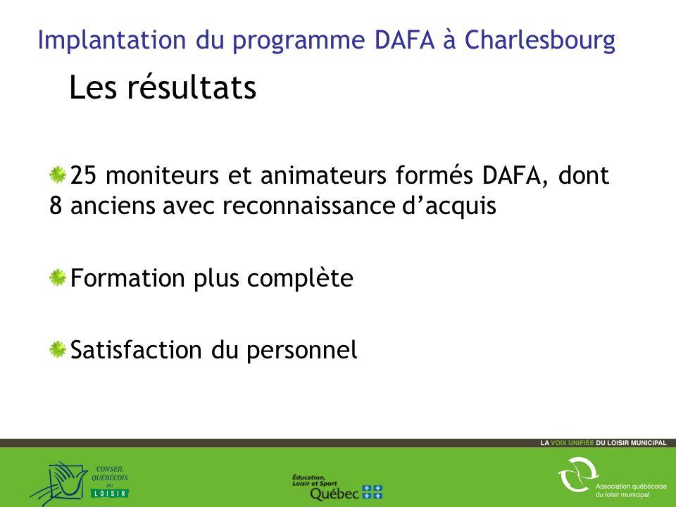 45 Implantation du programme DAFA à Charlesbourg Les résultats 25 moniteurs et animateurs formés DAFA, dont 8 anciens avec reconnaissance dacquis Formation plus complète Satisfaction du personnel