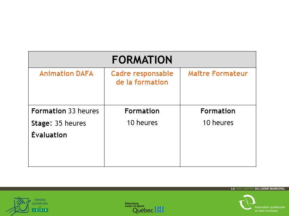 9 FORMATION Animation DAFACadre responsable de la formation Maître Formateur Formation 33 heures Stage : 35 heures Évaluation Formation 10 heures Formation 10 heures