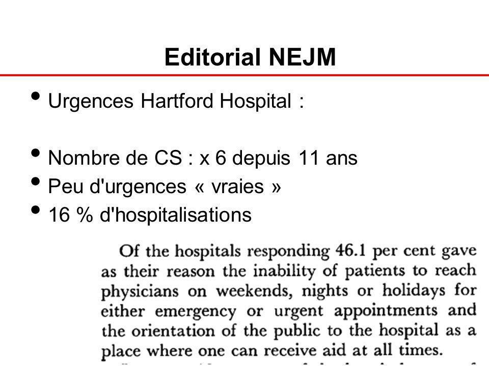 Editorial NEJM Urgences Hartford Hospital : Nombre de CS : x 6 depuis 11 ans Peu d'urgences « vraies » 16 % d'hospitalisations