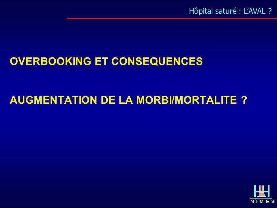 Hôpital saturé : LAVAL ? OVERBOOKING ET CONSEQUENCES AUGMENTATION DE LA MORBI/MORTALITE ?