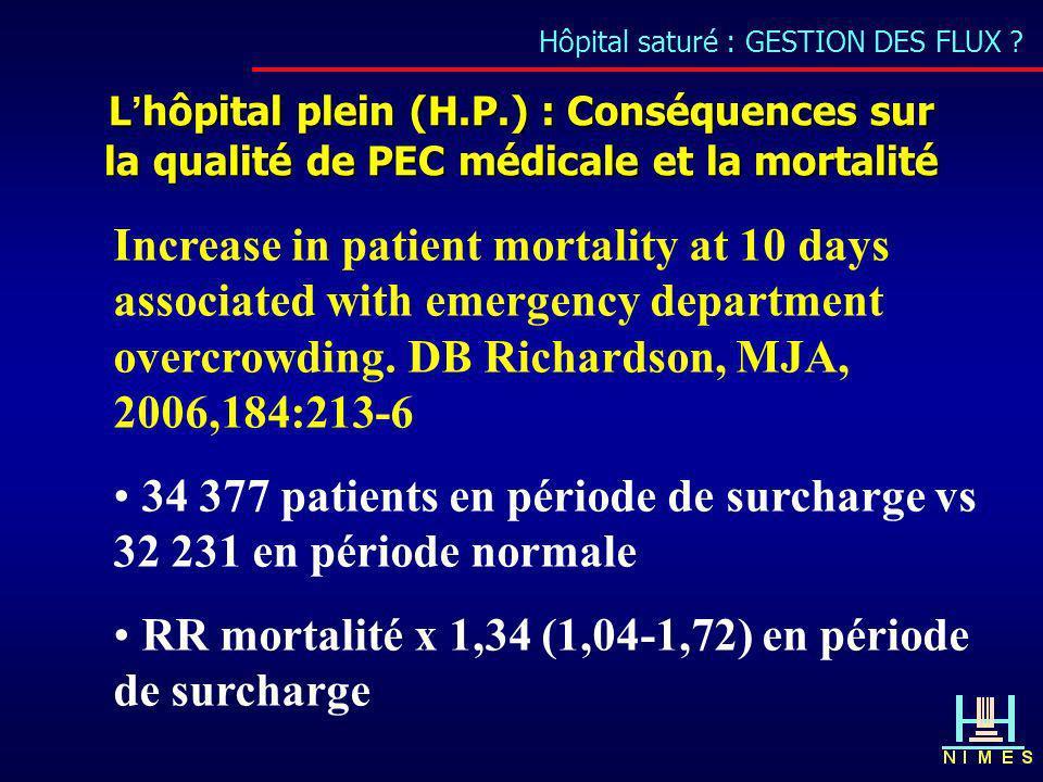 Hôpital saturé : GESTION DES FLUX ? Lhôpital plein (H.P.) : Conséquences sur la qualité de PEC médicale et la mortalité Increase in patient mortality