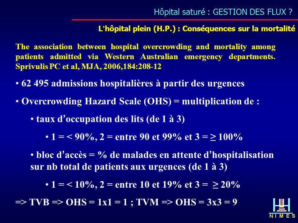 Hôpital saturé : GESTION DES FLUX ? Lhôpital plein (H.P.) : Conséquences sur la mortalité The association between hospital overcrowding and mortality