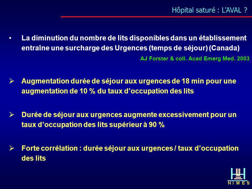 Hôpital saturé : LAVAL ? La diminution du nombre de lits disponibles dans un établissement entraîne une surcharge des Urgences (temps de séjour) (Cana