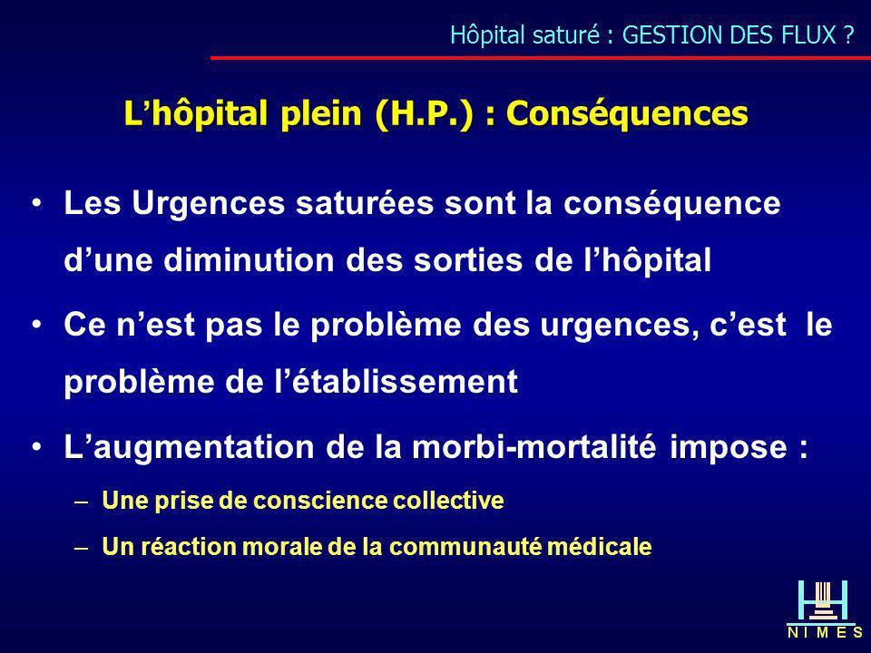 Hôpital saturé : GESTION DES FLUX ? Lhôpital plein (H.P.) : Conséquences Les Urgences saturées sont la conséquence dune diminution des sorties de lhôp