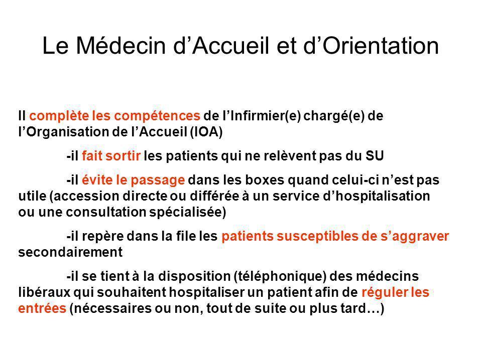 Le Médecin dAccueil et dOrientation Il complète les compétences de lInfirmier(e) chargé(e) de lOrganisation de lAccueil (IOA) -il fait sortir les pati
