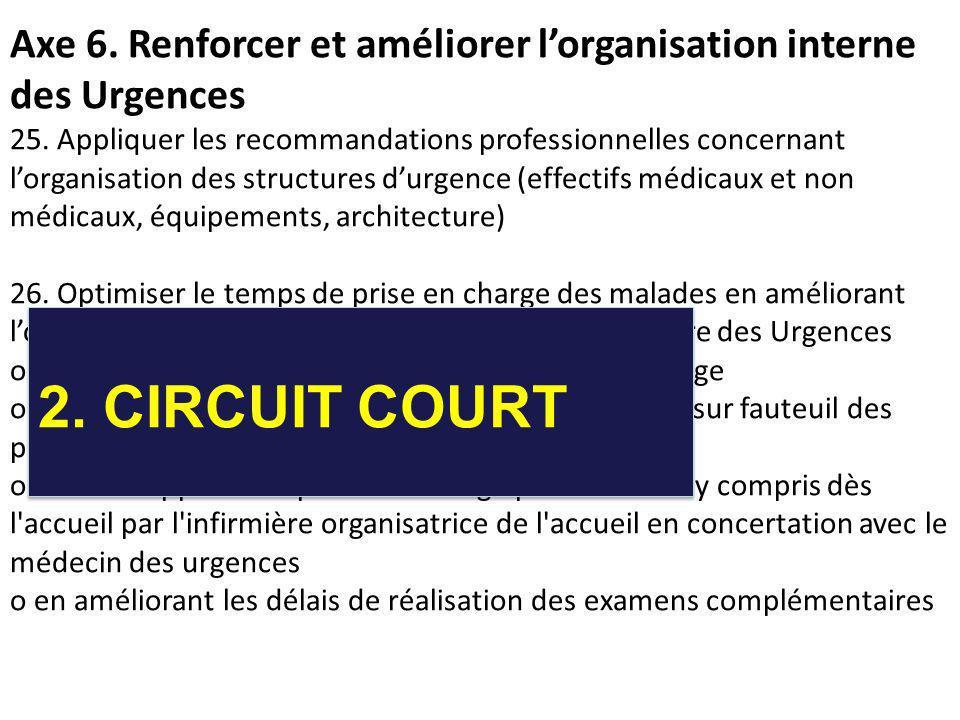 Axe 6. Renforcer et améliorer lorganisation interne des Urgences 25. Appliquer les recommandations professionnelles concernant lorganisation des struc