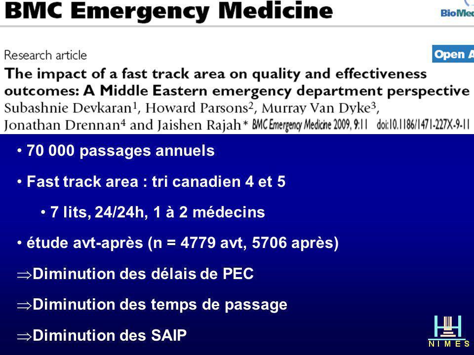 Hôpital saturé : GESTION DES FLUX? 70 000 passages annuels Fast track area : tri canadien 4 et 5 7 lits, 24/24h, 1 à 2 médecins étude avt-après (n = 4