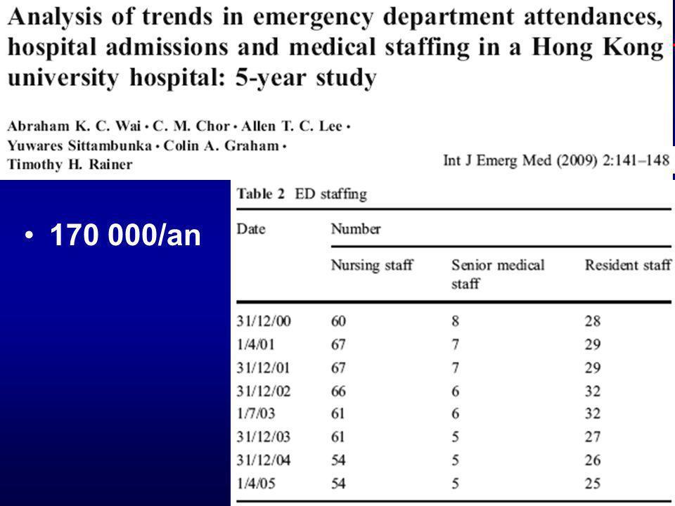 Hôpital saturé : GESTION DES FLUX? 170 000/an