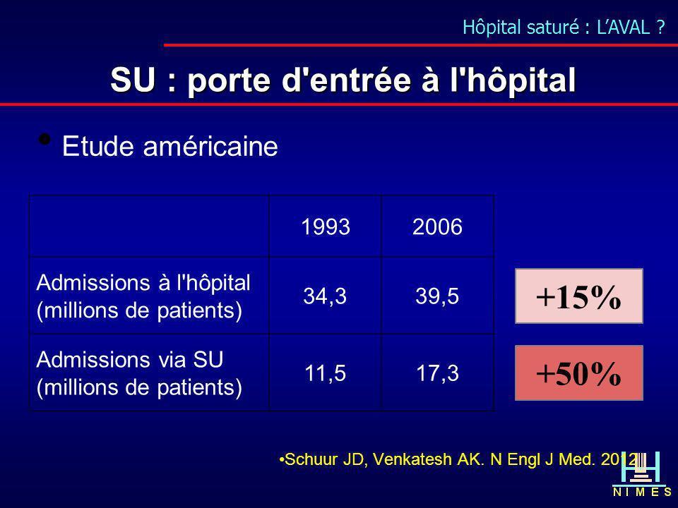 Hôpital saturé : LAVAL ? SU : porte d'entrée à l'hôpital Etude américaine Schuur JD, Venkatesh AK. N Engl J Med. 2012 19932006 Admissions à l'hôpital