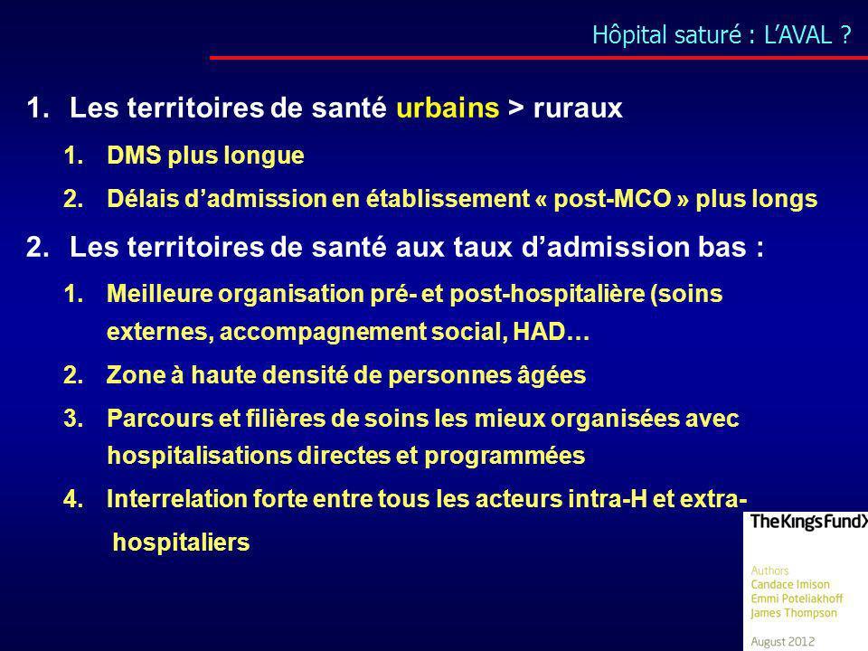 Hôpital saturé : LAVAL ? 1.Les territoires de santé urbains > ruraux 1.DMS plus longue 2.Délais dadmission en établissement « post-MCO » plus longs 2.
