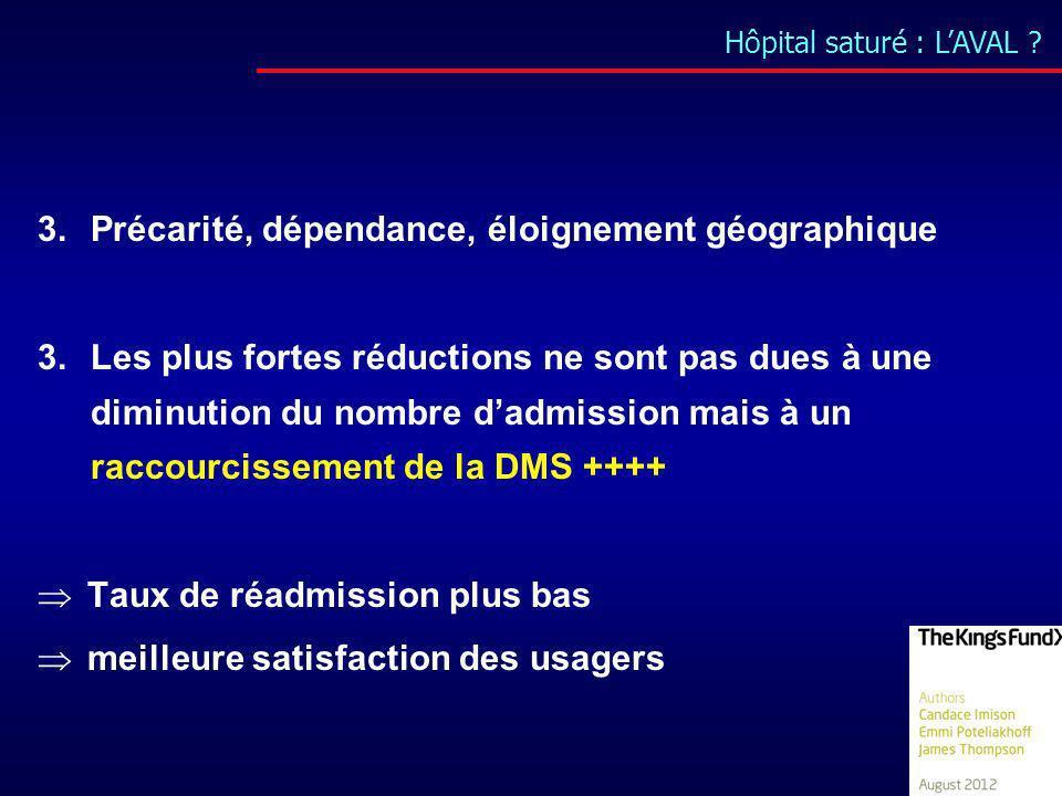 Hôpital saturé : LAVAL ? 3.Précarité, dépendance, éloignement géographique 3.Les plus fortes réductions ne sont pas dues à une diminution du nombre da