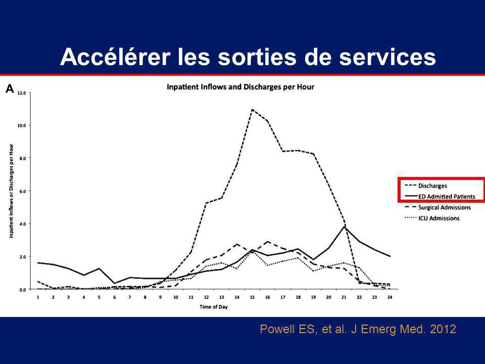 Accélérer les sorties de services Powell ES, et al. J Emerg Med. 2012