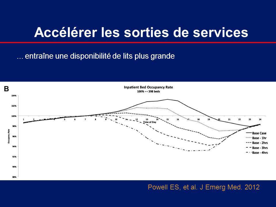 Accélérer les sorties de services Powell ES, et al. J Emerg Med. 2012... entraîne une disponibilité de lits plus grande