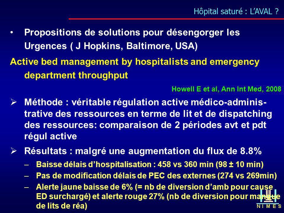 Hôpital saturé : LAVAL ? Propositions de solutions pour désengorger les Urgences ( J Hopkins, Baltimore, USA) Active bed management by hospitalists an