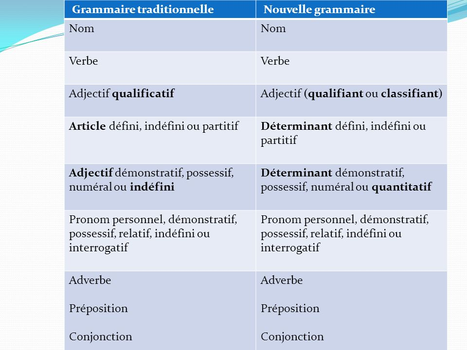 Grammaire traditionnelle Nouvelle grammaire Nom Verbe Adjectif qualificatifAdjectif (qualifiant ou classifiant) Article défini, indéfini ou partitifDé