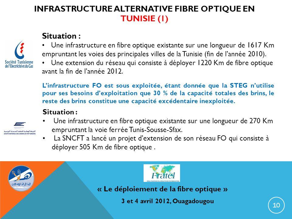 INFRASTRUCTURE ALTERNATIVE FIBRE OPTIQUE EN TUNISIE (1) « Le déploiement de la fibre optique » 3 et 4 avril 2012, Ouagadougou Situation : Une infrastr