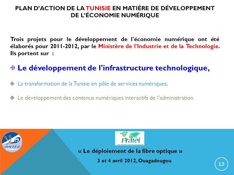 PLAN DACTION DE LA TUNISIE EN MATIÈRE DE DÉVELOPPEMENT DE LÉCONOMIE NUMÉRIQUE Trois projets pour le développement de l'économie numérique ont été élab