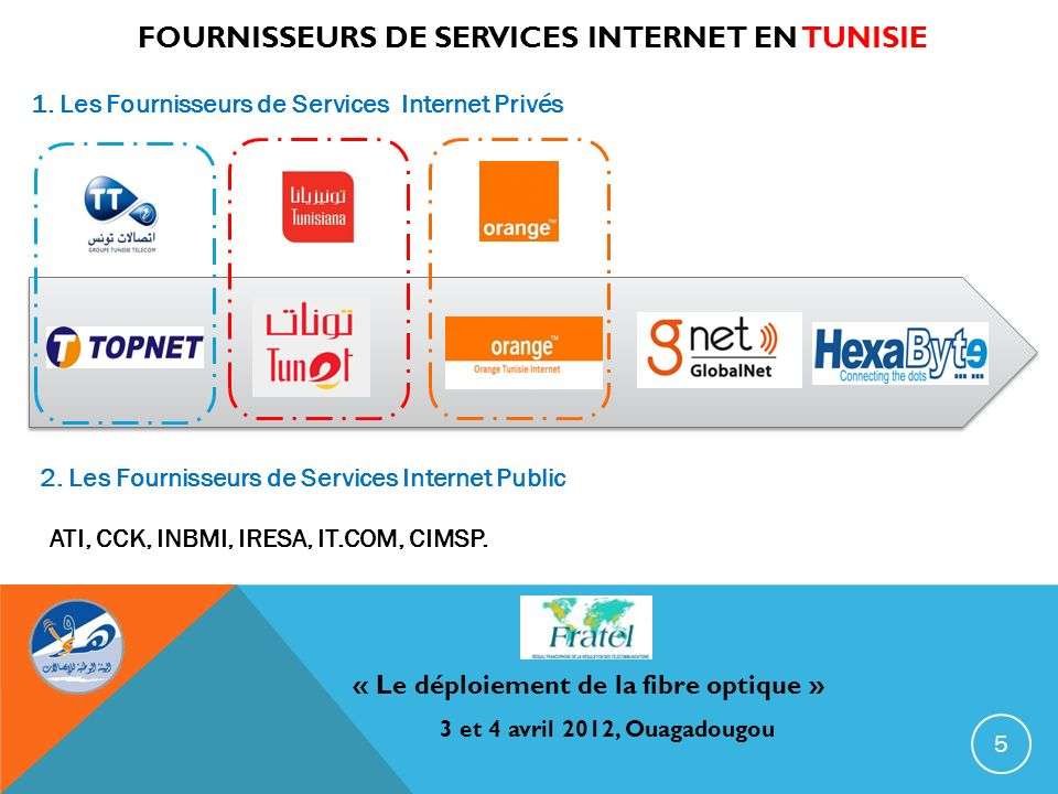 FOURNISSEURS DE SERVICES INTERNET EN TUNISIE « Le déploiement de la fibre optique » 3 et 4 avril 2012, Ouagadougou 1. Les Fournisseurs de Services Int