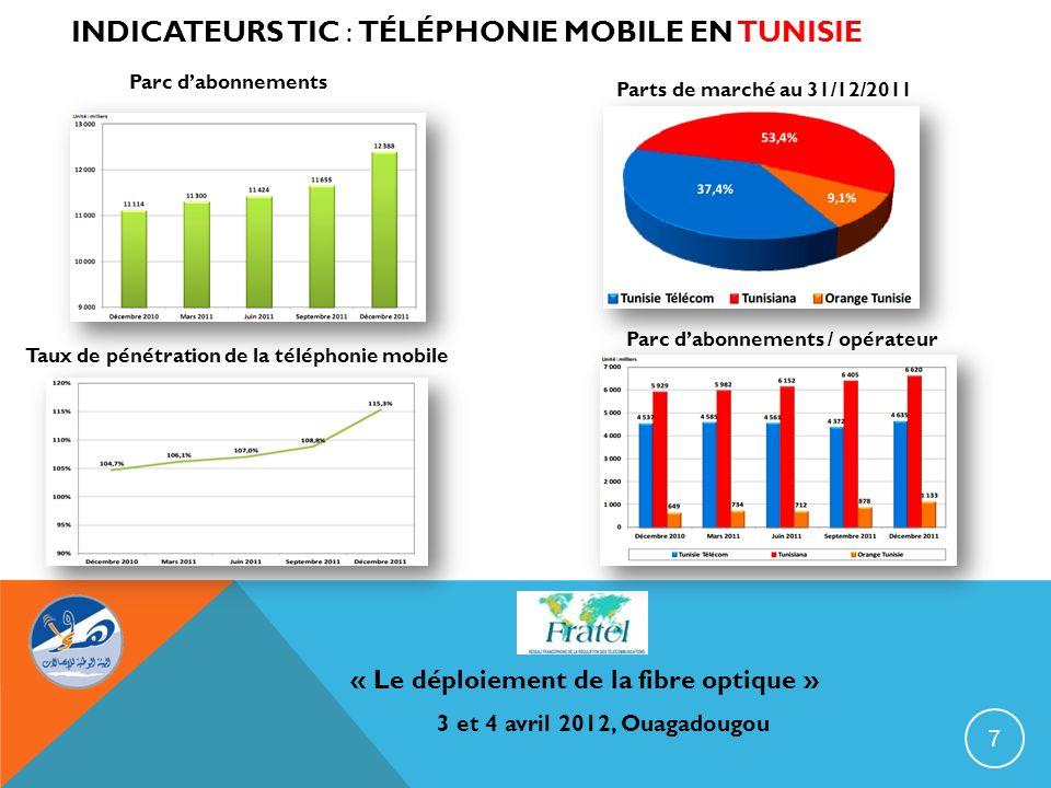 INDICATEURS TIC : TÉLÉPHONIE MOBILE EN TUNISIE « Le déploiement de la fibre optique » 3 et 4 avril 2012, Ouagadougou Parc dabonnements / opérateur Tau