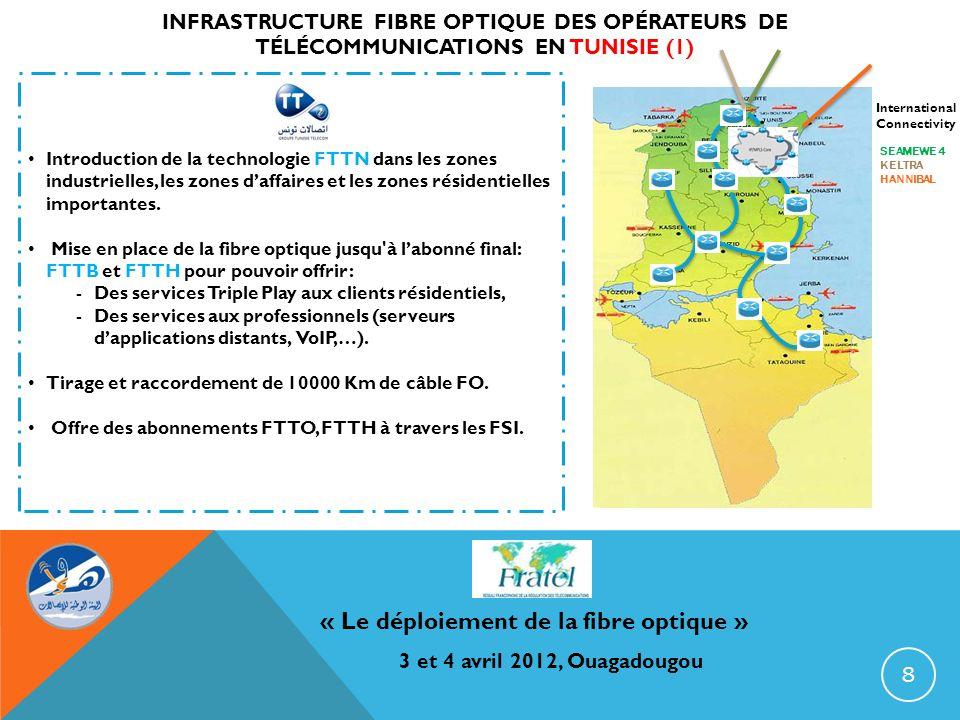 « Le déploiement de la fibre optique » 3 et 4 avril 2012, Ouagadougou INFRASTRUCTURE FIBRE OPTIQUE DES OPÉRATEURS DE TÉLÉCOMMUNICATIONS EN TUNISIE (1)