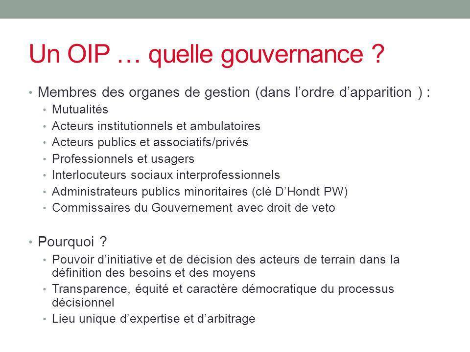 Un OIP … quelle gouvernance ? Membres des organes de gestion (dans lordre dapparition ) : Mutualités Acteurs institutionnels et ambulatoires Acteurs p