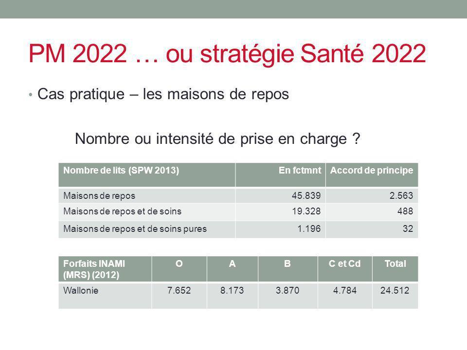 PM 2022 … ou stratégie Santé 2022 Cas pratique – les maisons de repos Nombre ou intensité de prise en charge ? Nombre de lits (SPW 2013)En fctmntAccor