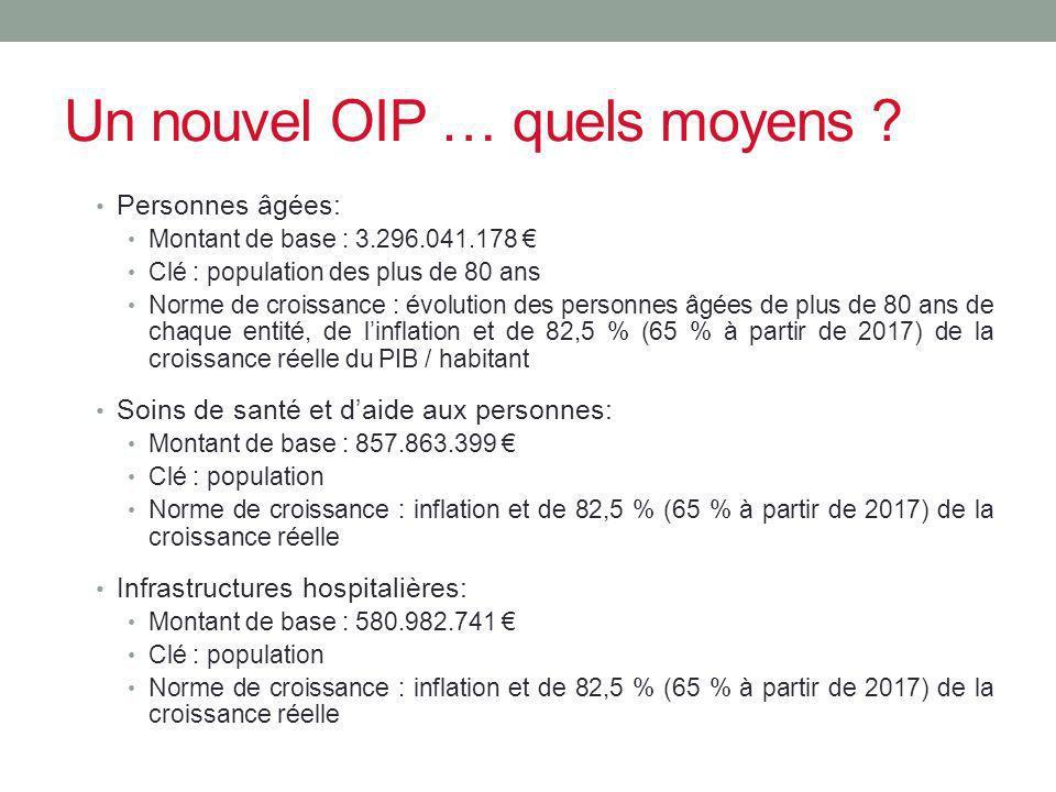Un nouvel OIP … quels moyens ? Personnes âgées: Montant de base : 3.296.041.178 Clé : population des plus de 80 ans Norme de croissance : évolution de