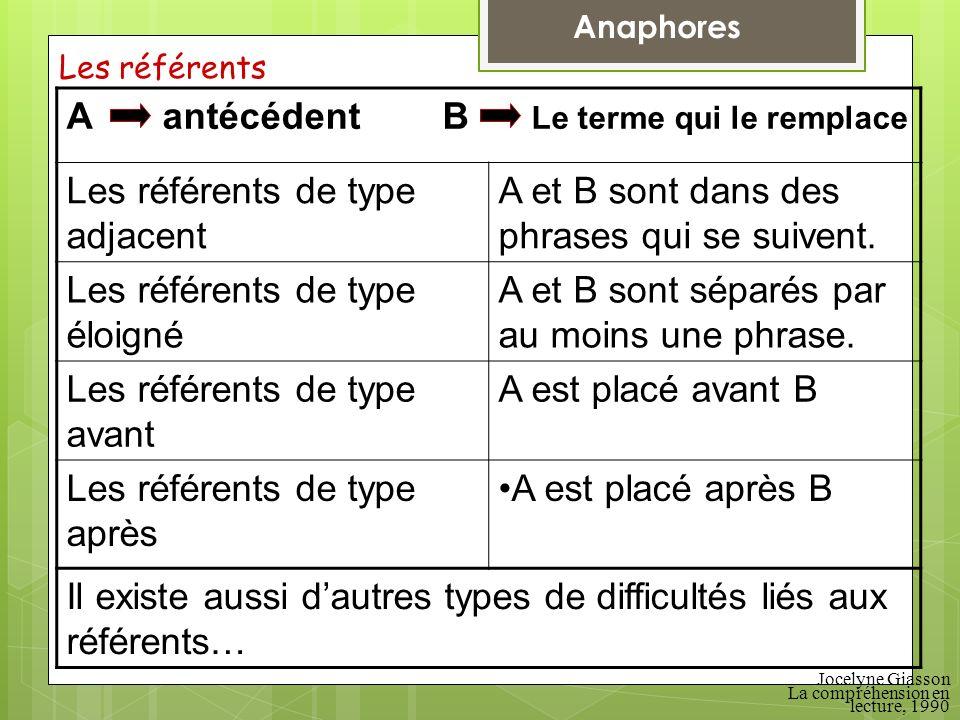 Les référents Jocelyne Giasson La compréhension en lecture, 1990 Aantécédent B Le terme qui le remplace Les référents de type adjacent A et B sont dan