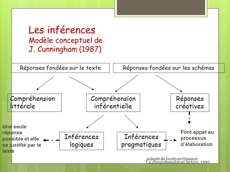 Les inférences Modèle conceptuel de J. Cunningham (1987) Réponses fondées sur le texteRéponses fondées sur les schémas Compréhension littérale Compréh