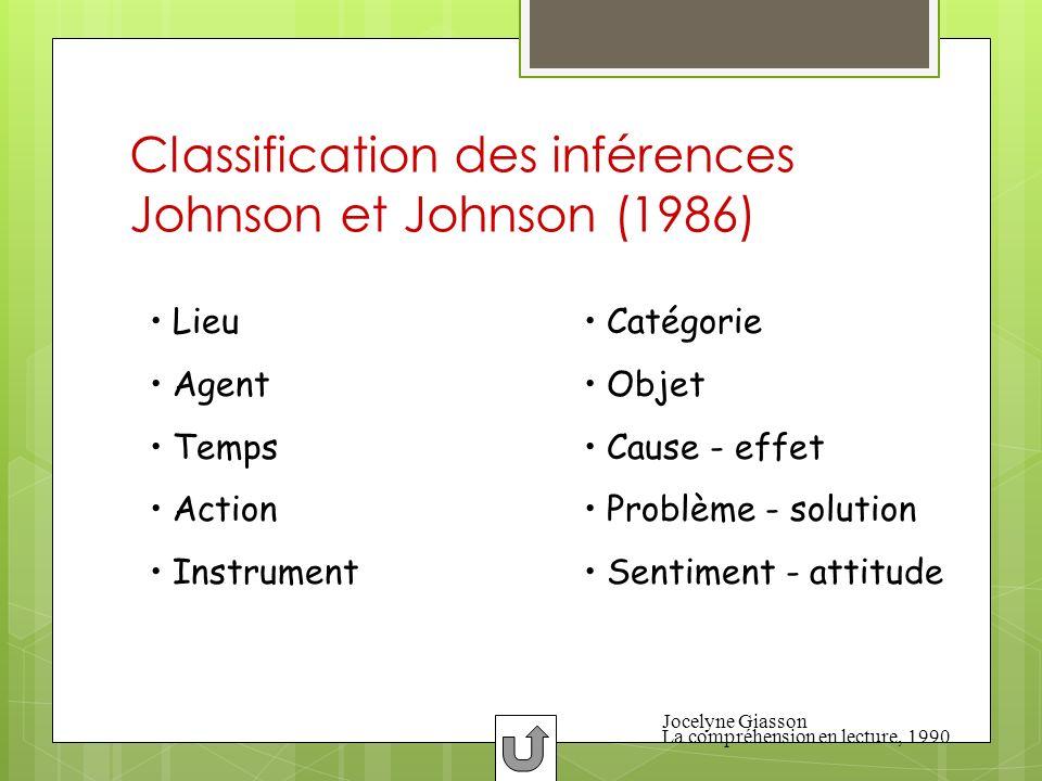 Classification des inférences Johnson et Johnson (1986) Lieu Agent Temps Action Instrument Catégorie Objet Cause - effet Problème - solution Sentiment