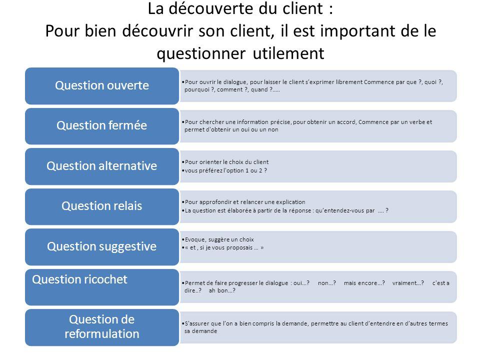 La découverte du client : Pour bien découvrir son client, il est important de le questionner utilement Pour ouvrir le dialogue, pour laisser le client