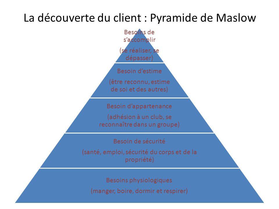 La découverte du client : Pyramide de Maslow Besoins de saccomplir (se réaliser, se dépasser) Besoin destime (être reconnu, estime de soi et des autre