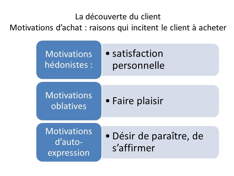 La découverte du client Motivations dachat : raisons qui incitent le client à acheter satisfaction personnelle Motivations hédonistes : Faire plaisir