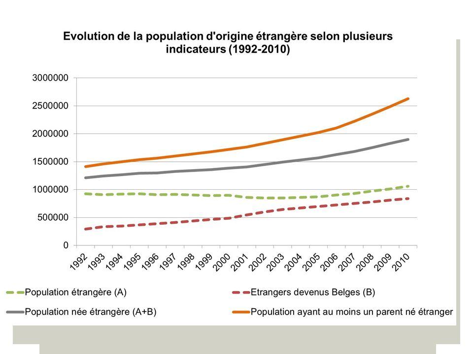 11-12 septembre 2013 - Dakar 16 Élaboration de politiques basées sur les faits en Belgique - Migration de transit et circulaire (émigration en général).