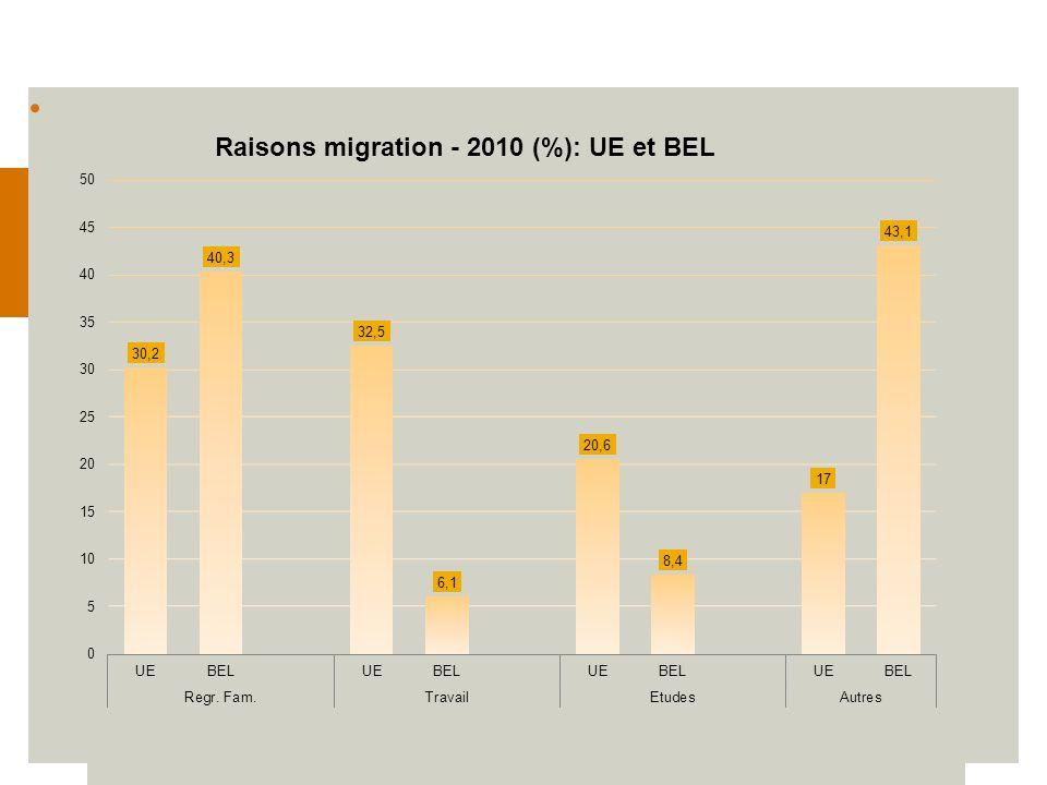 20 Nombre de demandes/demandeurs dasile… en BEL 2006… En tant que telles toutes correctes mais….