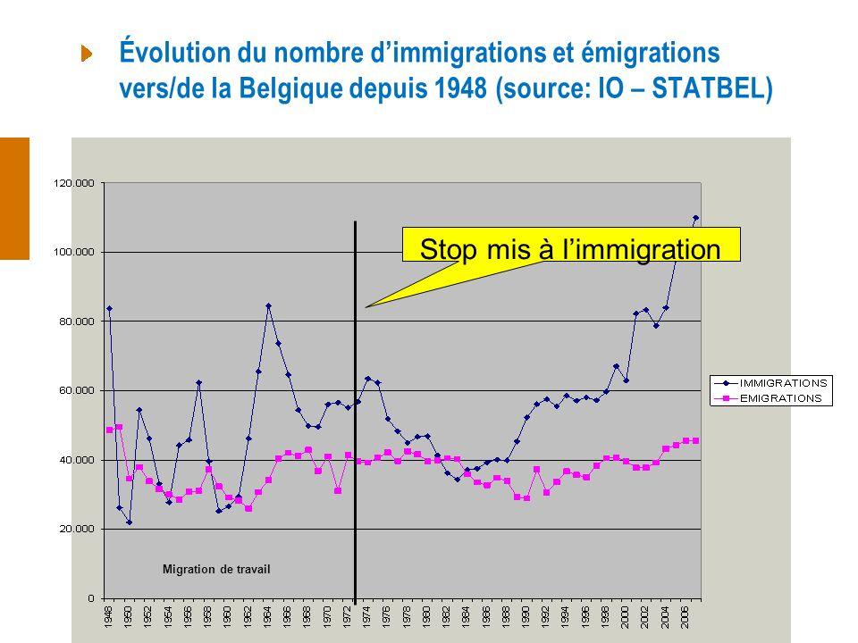 Évolution du nombre dimmigrations et émigrations vers/de la Belgique depuis 1948 (source: IO – STATBEL) Stop mis à limmigration Migration de travail