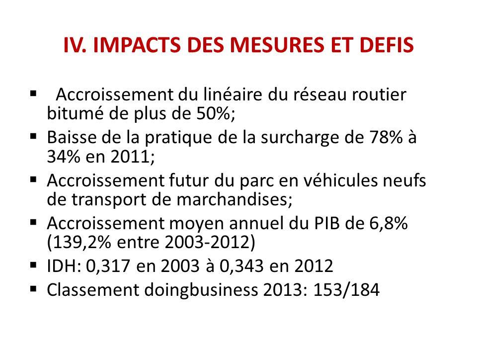 IV. IMPACTS DES MESURES ET DEFIS Accroissement du linéaire du réseau routier bitumé de plus de 50%; Baisse de la pratique de la surcharge de 78% à 34%