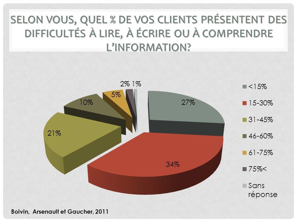 SELON VOUS, QUEL % DE VOS CLIENTS PRÉSENTENT DES DIFFICULTÉS À LIRE, À ÉCRIRE OU À COMPRENDRE LINFORMATION.