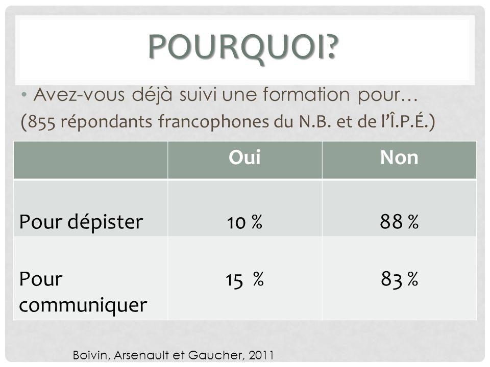 POURQUOI. Avez-vous déjà suivi une formation pour… (855 répondants francophones du N.B.