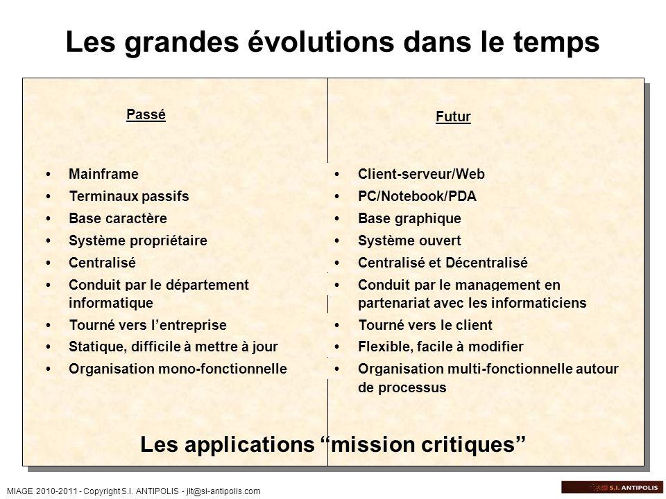 MIAGE 2010-2011 - Copyright S.I. ANTIPOLIS - jlt@si-antipolis.com Les grandes évolutions dans le temps Mainframe Terminaux passifs Base caractère Syst