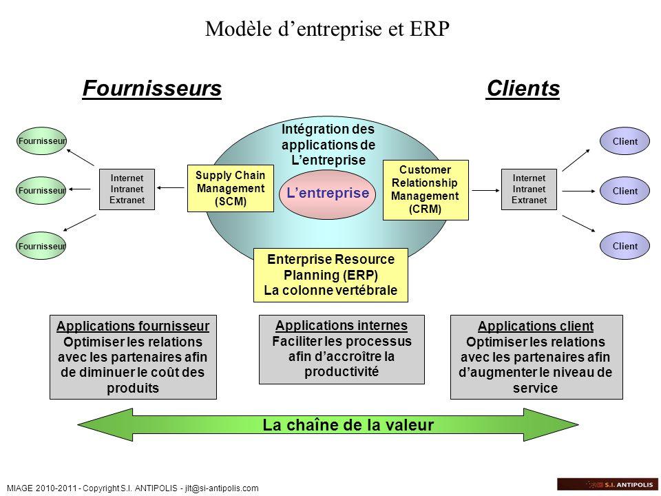 MIAGE 2010-2011 - Copyright S.I. ANTIPOLIS - jlt@si-antipolis.com Lentreprise Intégration des applications de Lentreprise Supply Chain Management (SCM
