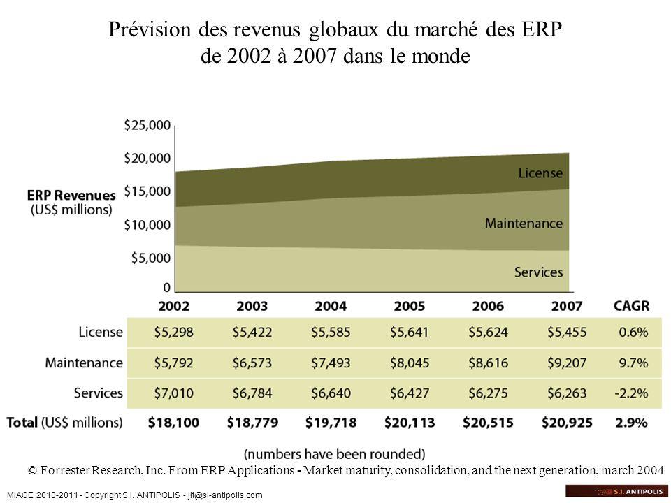 MIAGE 2010-2011 - Copyright S.I. ANTIPOLIS - jlt@si-antipolis.com Prévision des revenus globaux du marché des ERP de 2002 à 2007 dans le monde © Forre