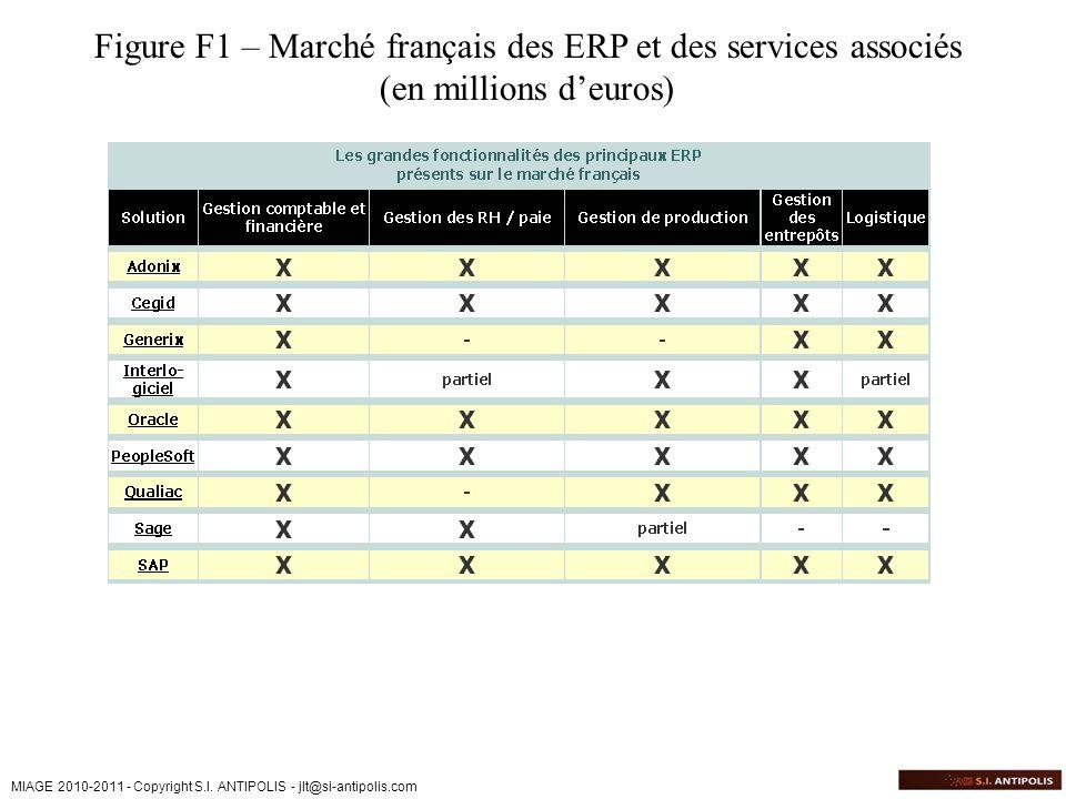 MIAGE 2010-2011 - Copyright S.I. ANTIPOLIS - jlt@si-antipolis.com Figure F1 – Marché français des ERP et des services associés (en millions deuros)