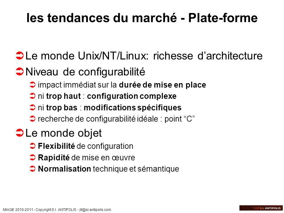 MIAGE 2010-2011 - Copyright S.I. ANTIPOLIS - jlt@si-antipolis.com les tendances du marché - Plate-forme Le monde Unix/NT/Linux: richesse darchitecture