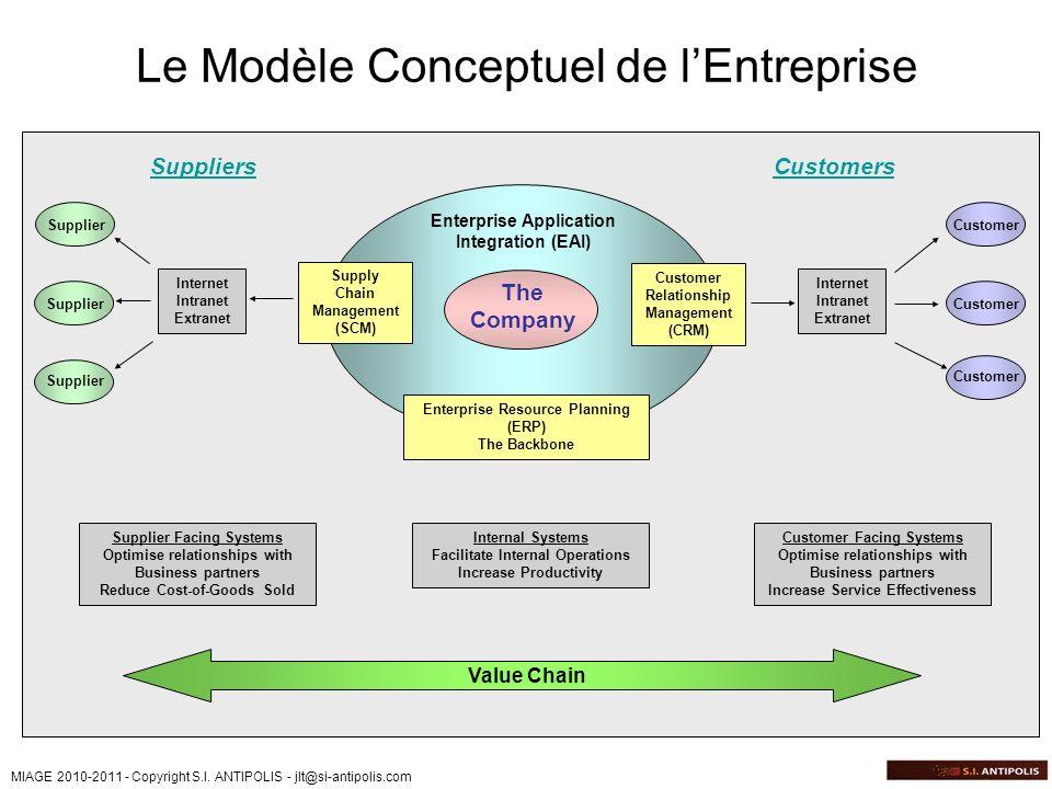 MIAGE 2010-2011 - Copyright S.I. ANTIPOLIS - jlt@si-antipolis.com Le Modèle Conceptuel de lEntreprise The Company Enterprise Application Integration (